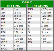 Daily Fantasy Baseball Scoring